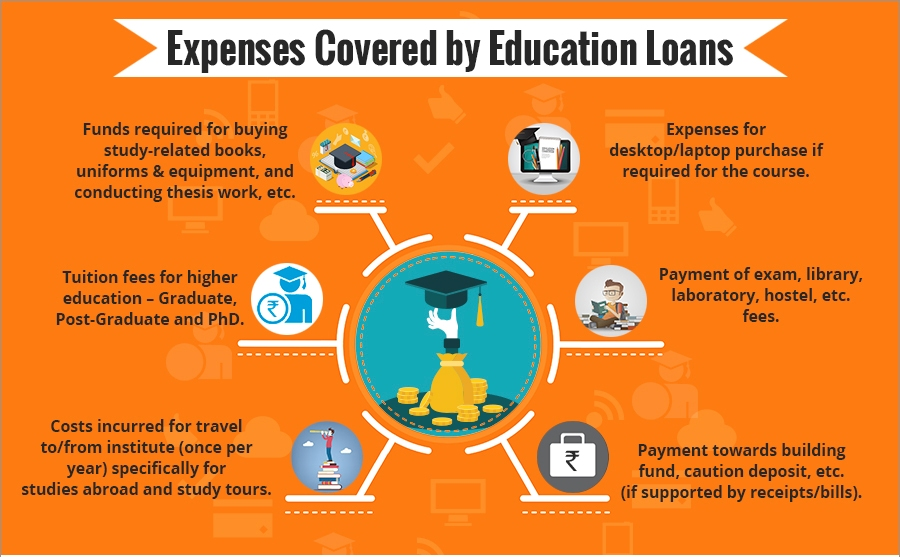 Educational loans for UPSC Coaching and exams
